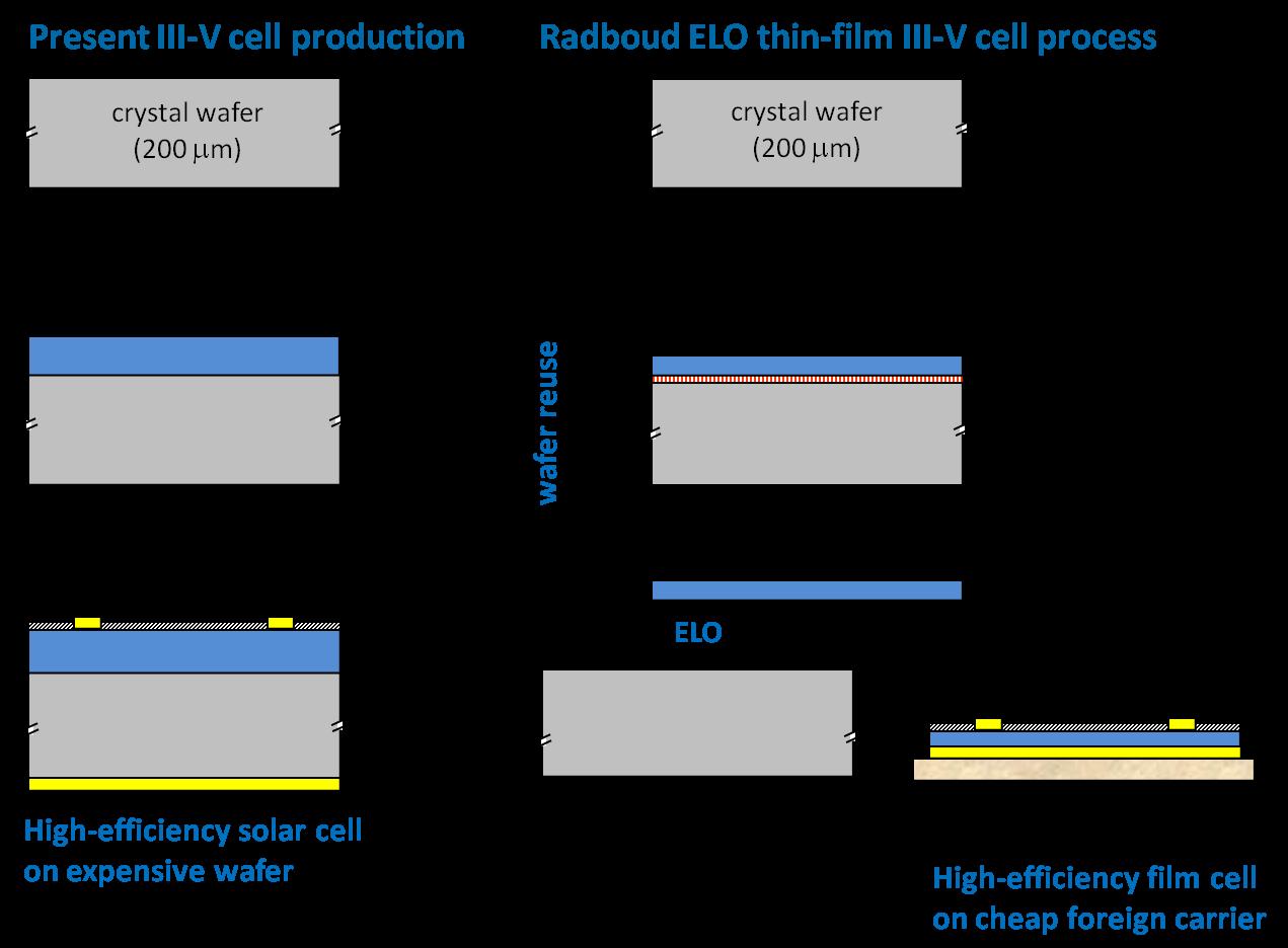 Elo Thin Film Cells Tfqd